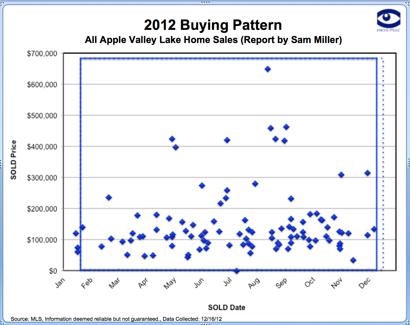 Apple Valley Lake 2012 Home Buying Trends Report by Apple Valley Lake REALTOR Sam Miller