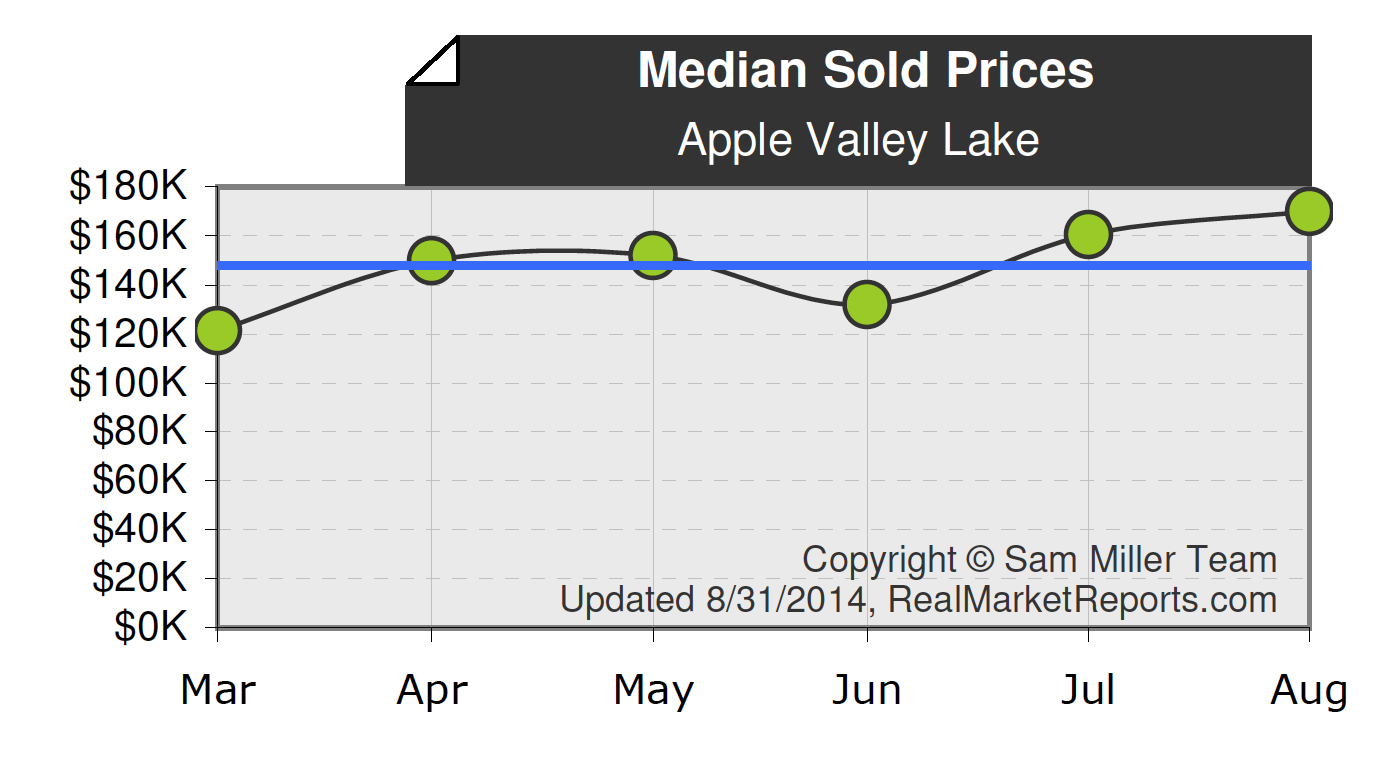 Apple Valley Lake Median Home Sales Price Report by Apple Valley Lake REALTOR Sam Miller