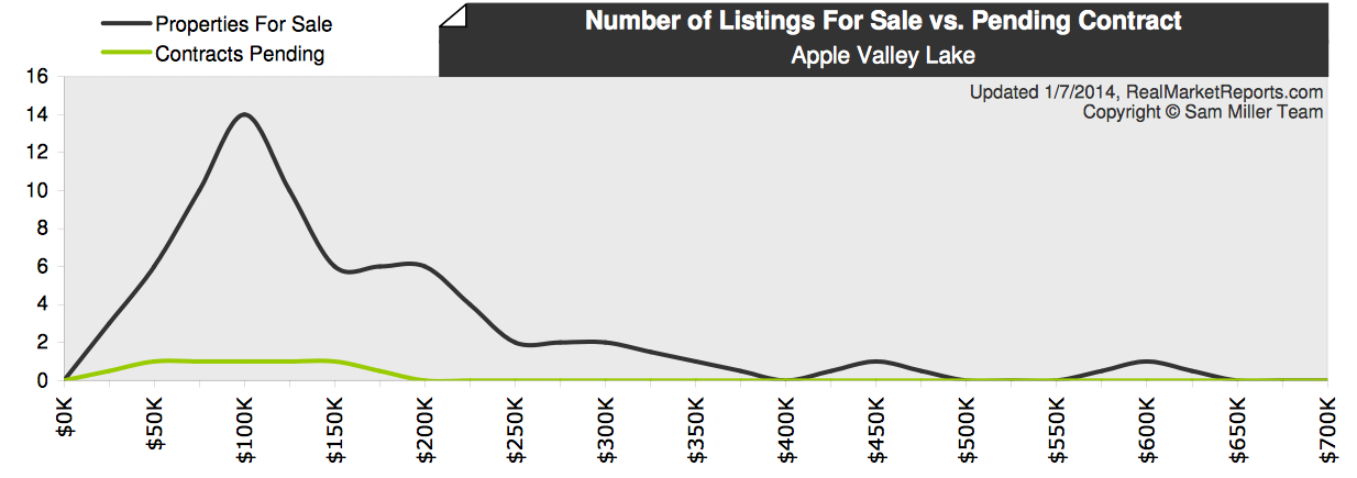 Apple Valley Lake Real Estate Report Featuring Pending Home Sales