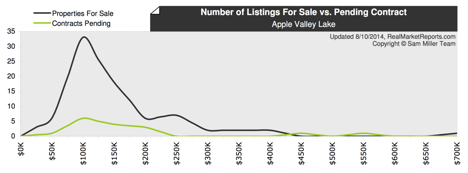 Apple Valley Lake Market Report